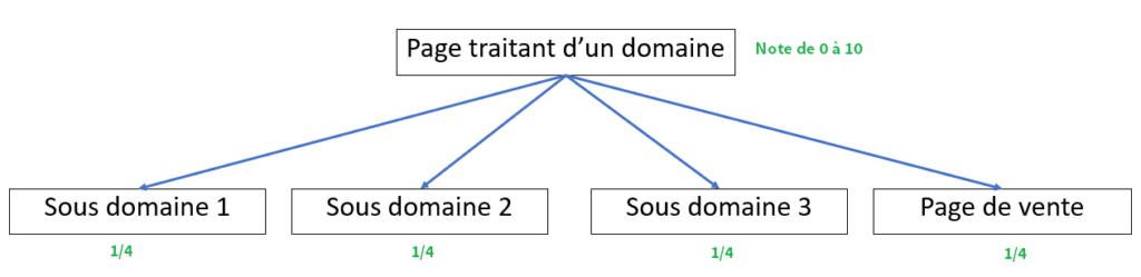 exemple partage pagerank