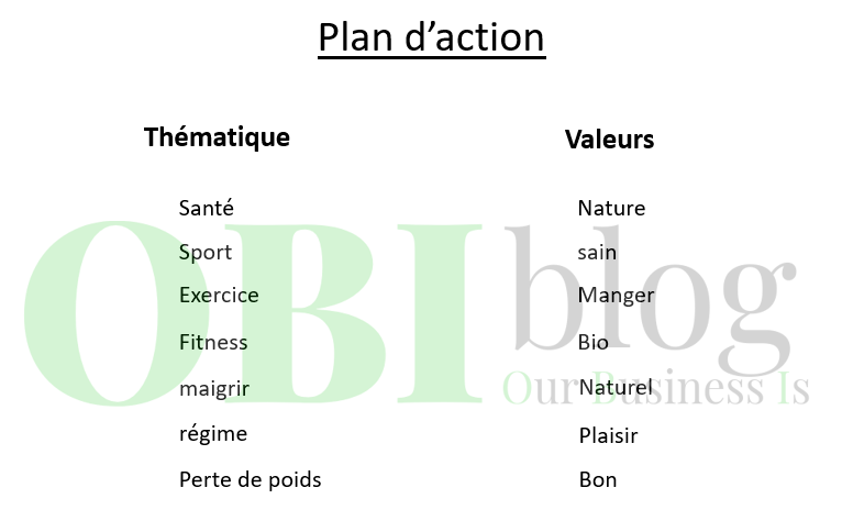 plan d'action nom de domaine