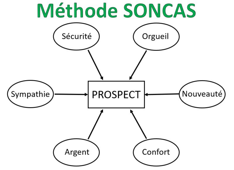 schéma méthode SONCAS