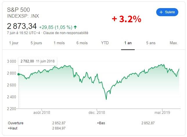 cours de la bourse sp500 sur 1 an