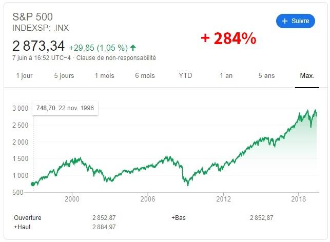 cours de la bourse sp500 sur 23 ans