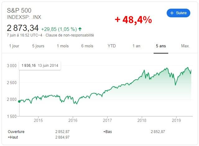cours de la bourse sp500 sur 5 ans