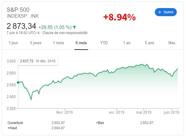 cours de la bourse sp500 sur 6 mois